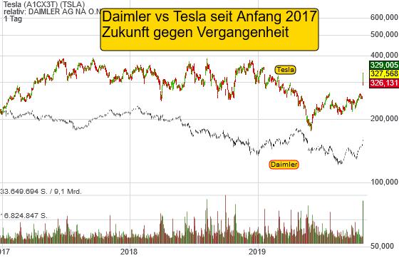 Tesla (9,31%)