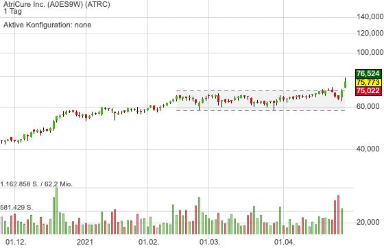 AtriCure Inc. (-0,27%)