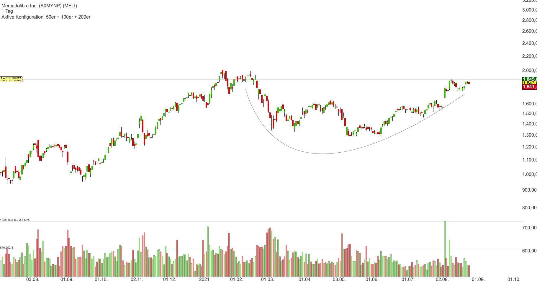 Mercadolibre Inc. (0,44%)