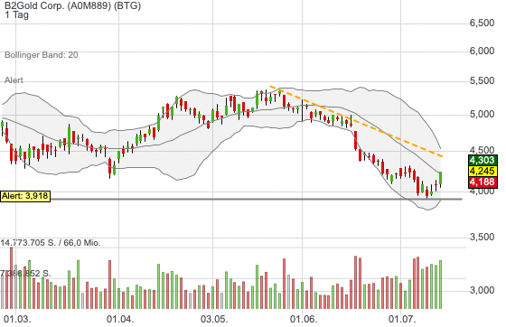 B2Gold Corp. (0,12%)