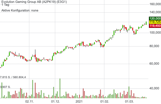 Evolution Gaming Group AB (4,75%)