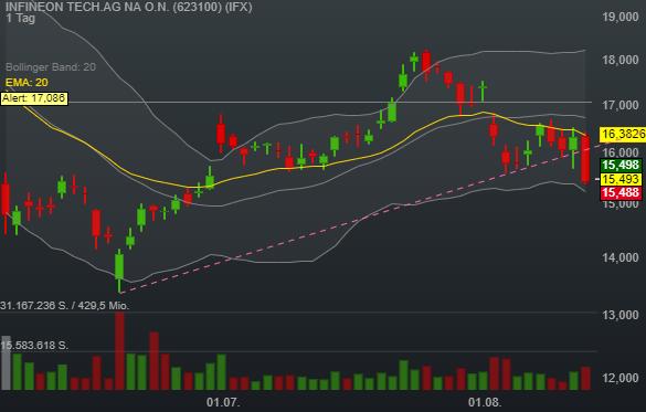 INFINEON TECH.AG NA O.N. (0,45%)