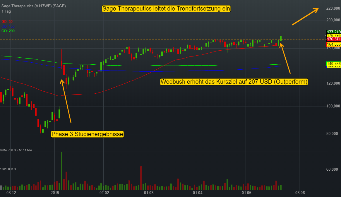 Sage Therapeutics (0,48%)