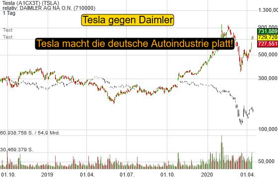 Tesla (2,79%)