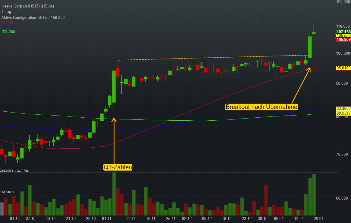 Heska Corp (-1,27%)