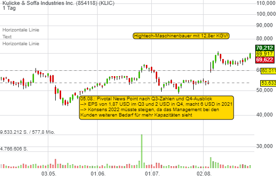 Kulicke & Soffa Industries Inc. (-0,06%)