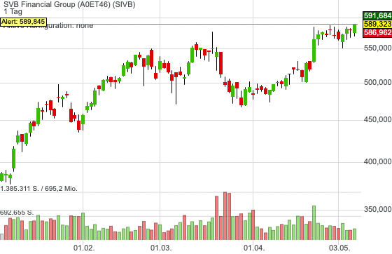 SVB Financial Group (0,23%)