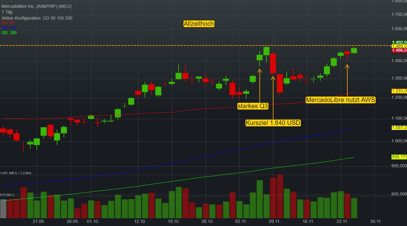 Mercadolibre Inc. (0,61%)