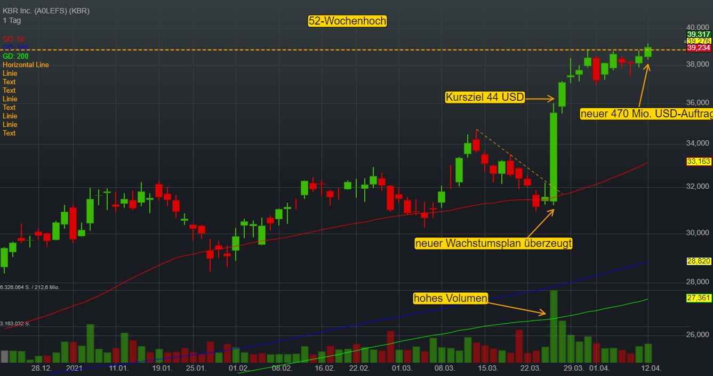 KBR Inc. (0,57%)