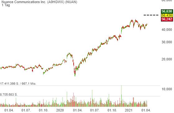 Nuance Communications Inc. (23,82%)