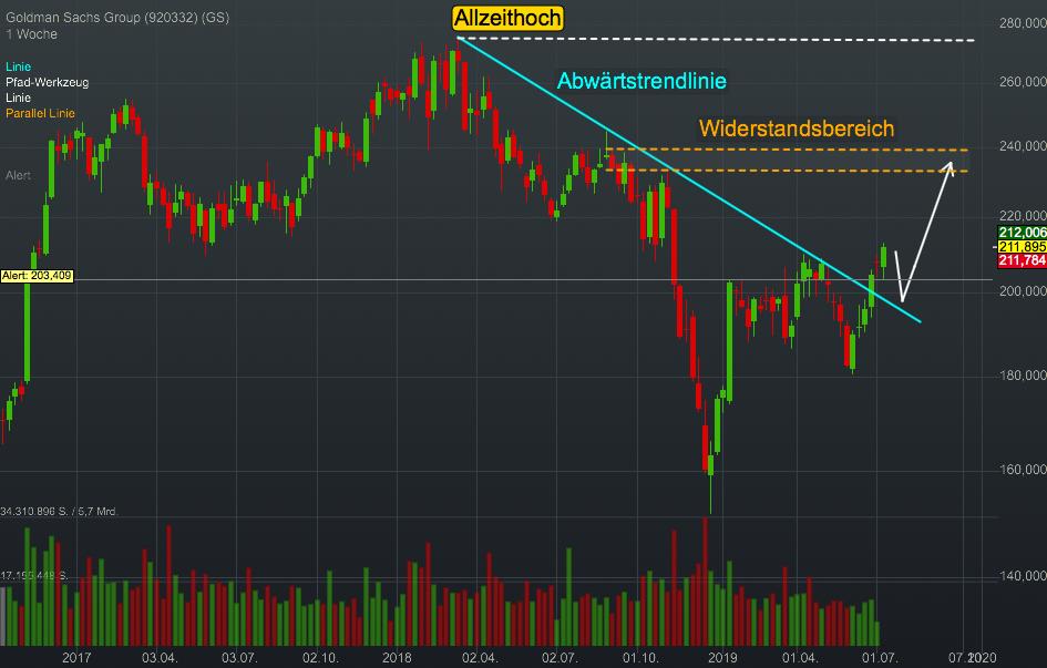 Goldman Sachs Group (0,26%)
