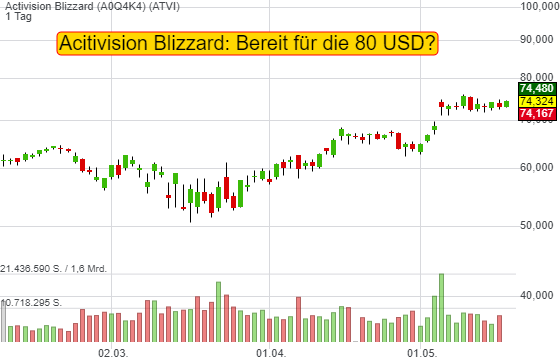 Activision Blizzard (1,98%)