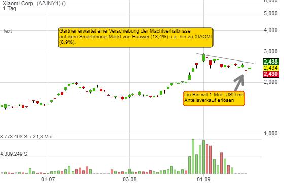 Xiaomi Corp. (3,35%)