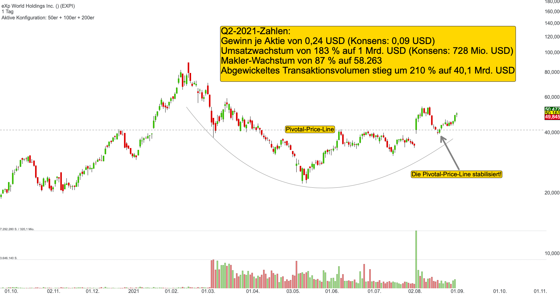eXp World Holdings Inc. (1,84%)