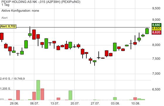 PEXIP HOLDING AS NK -,015 (3,15%)