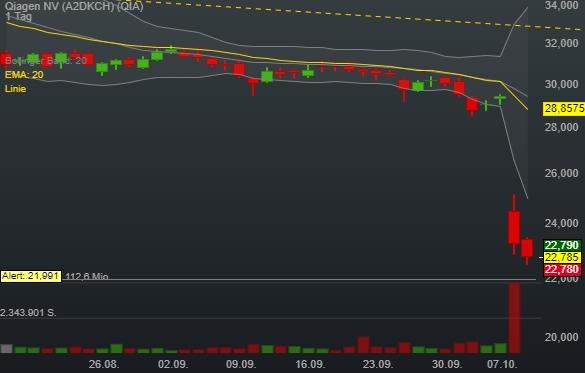 Qiagen NV (-2,08%)