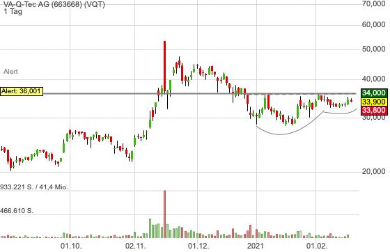 VA-Q-Tec AG (-1,02%)