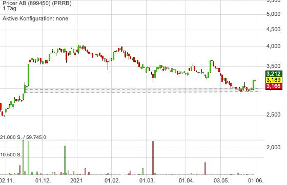 Pricer AB (0,73%)