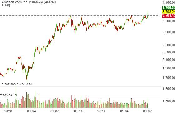 Amazon.com Inc. (0,83%)