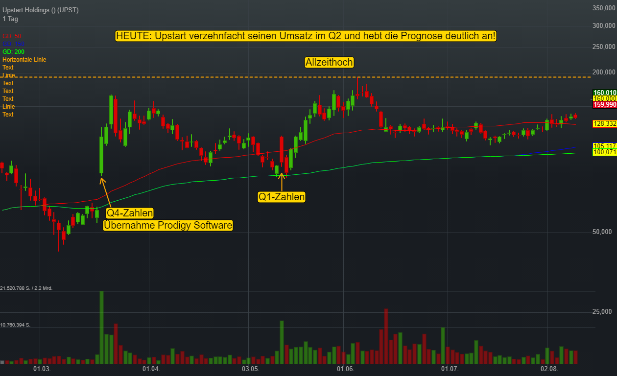 Upstart Holdings (0,00%)
