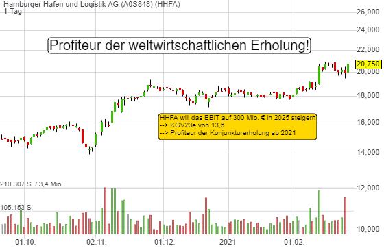 Hamburger Hafen und Logistik AG (4,27%)