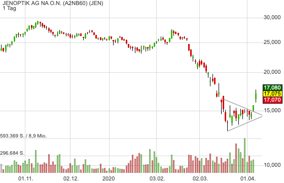JENOPTIK AG NA O.N. (9,18%)