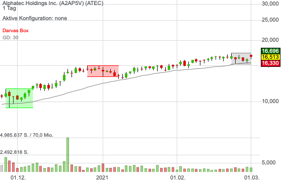 Alphatec Holdings Inc. (-0,09%)