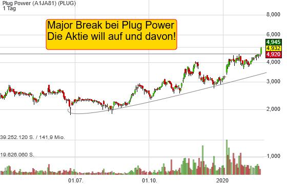 Plug Power (8,47%)