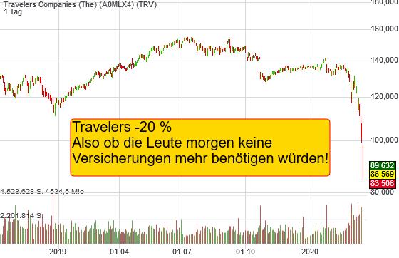 Travelers Companies (The) (-19,43%)