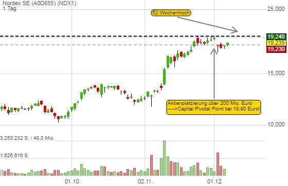 Nordex SE (2,10%)