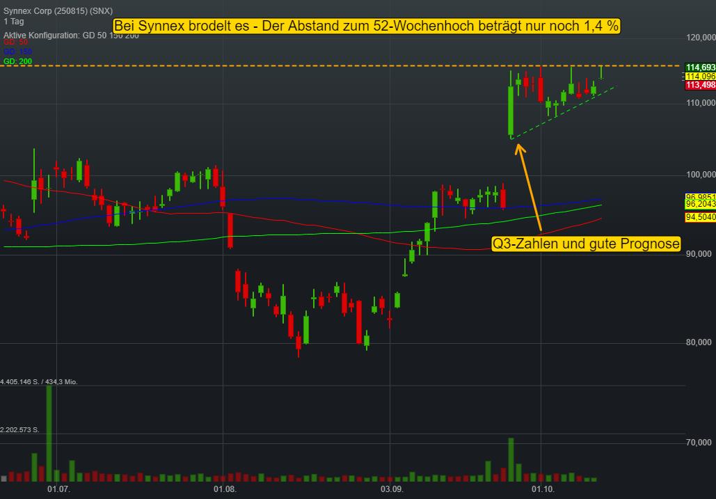 Synnex Corp (0,29%)