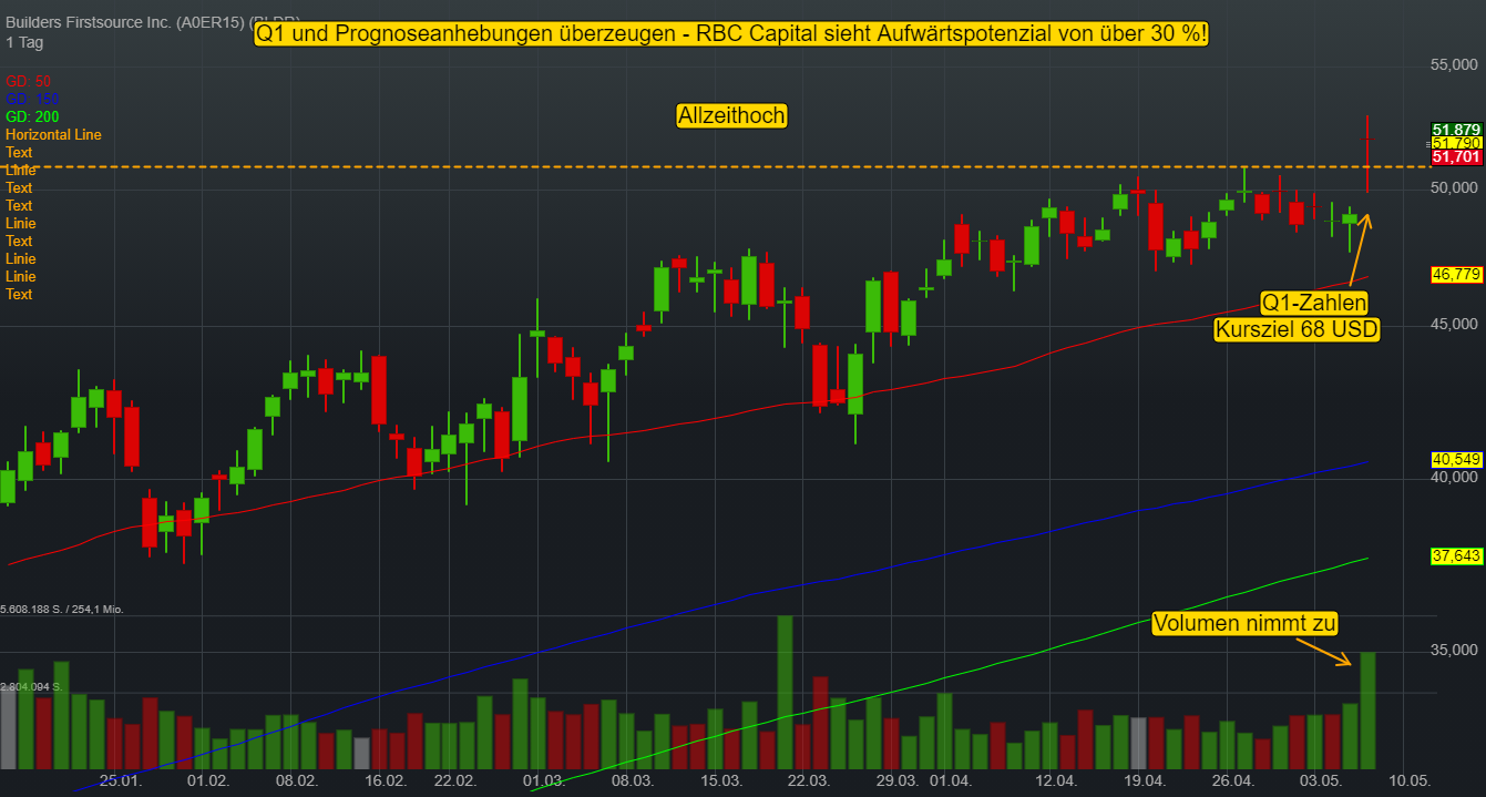 Builders Firstsource Inc. (-0,22%)