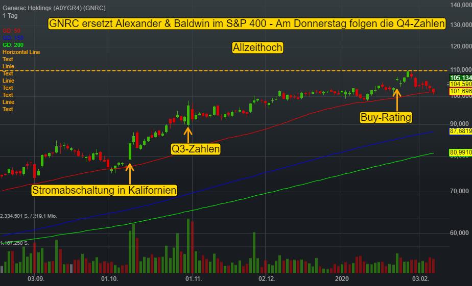 Generac Holdings (3,20%)