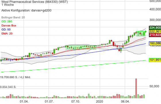 West Pharmaceutical Services (-0,04%)