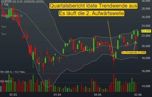 DUERR AG O.N. (8,17%)