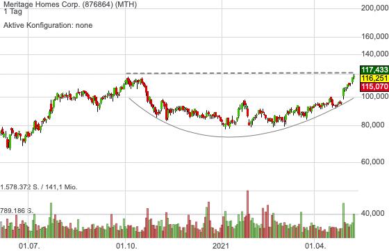 Meritage Homes Corp. (-1,83%)