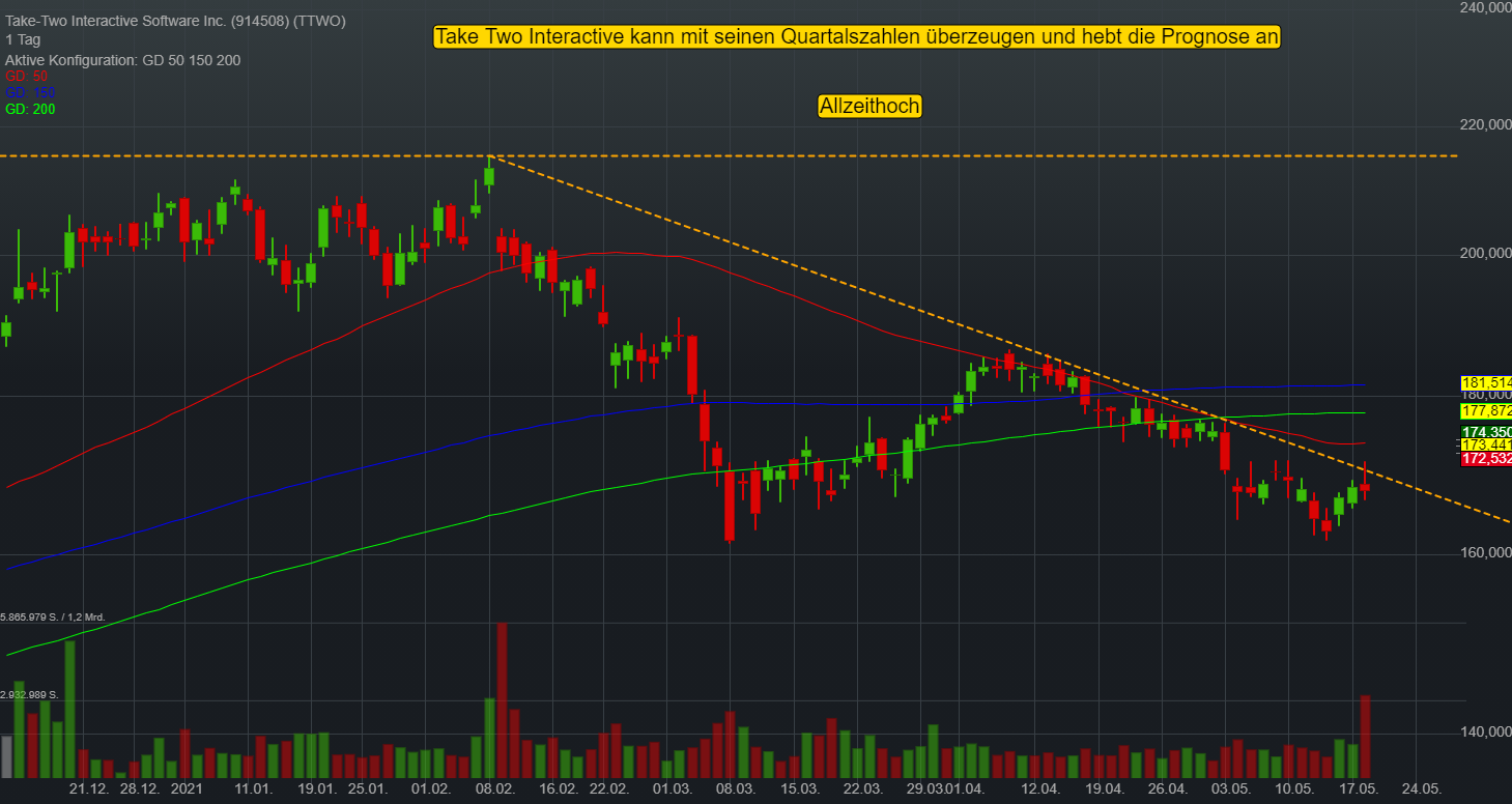 Take-Two Interactive Software Inc. (3,20%)