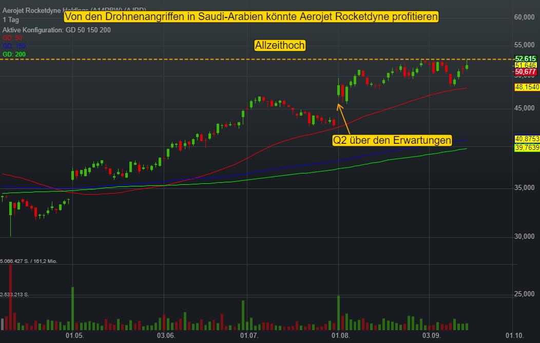 Aerojet Rocketdyne Holdings (-0,07%)