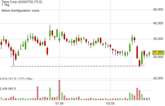 Telos Corp (2,50%)