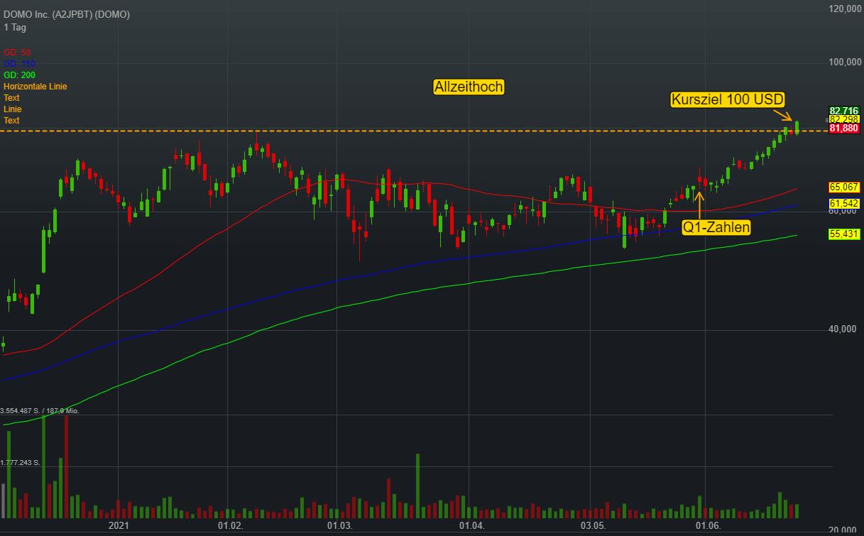 DOMO Inc. (0,46%)