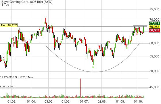 Boyd Gaming Corp. (0,33%)