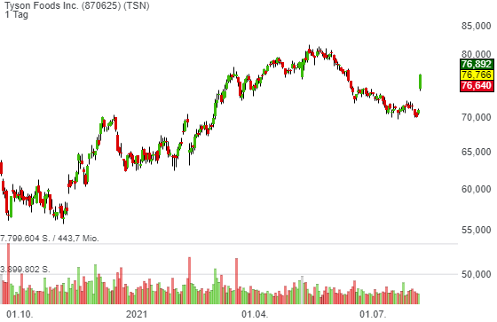 Tyson Foods Inc. (7,94%)