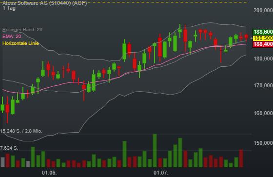 Atoss Software AG (0,16%)