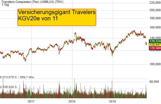 Travelers Companies (The) (0,01%)