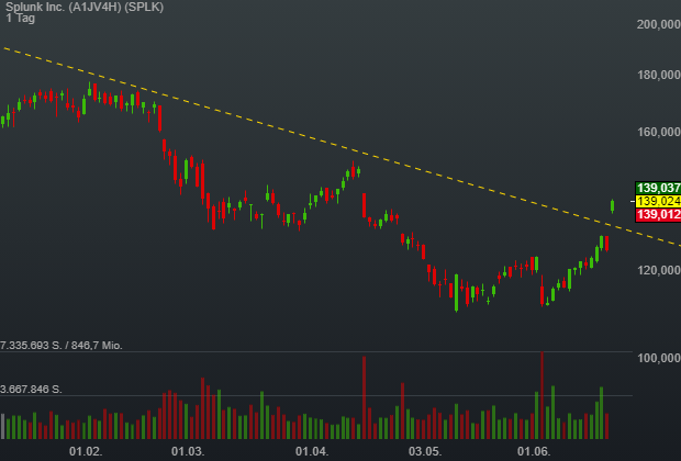 Splunk Inc. (10,79%)