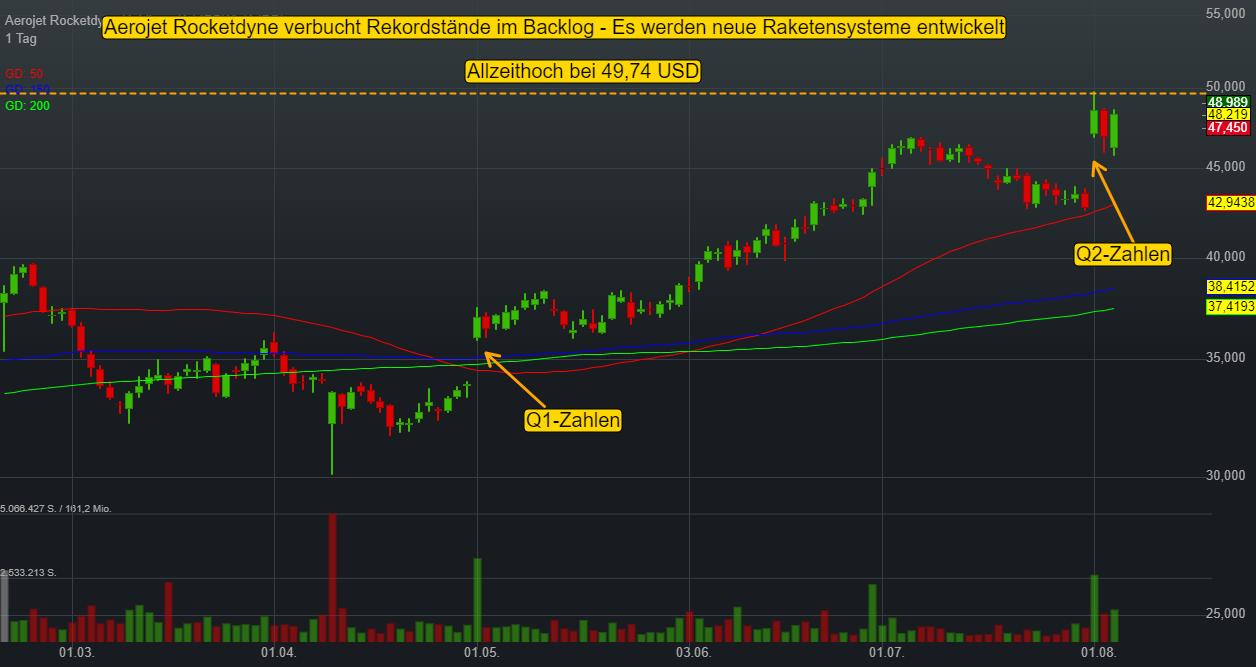 Aerojet Rocketdyne Holdings (-0,21%)