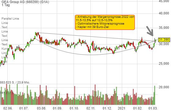 GEA Group AG (2,05%)