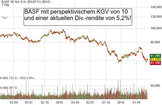 BASF SE NA O.N. (0,29%)