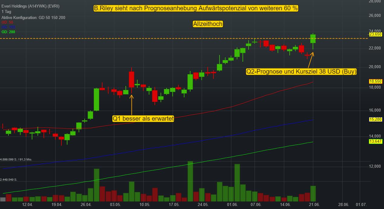 Everi Holdings (11,50%)