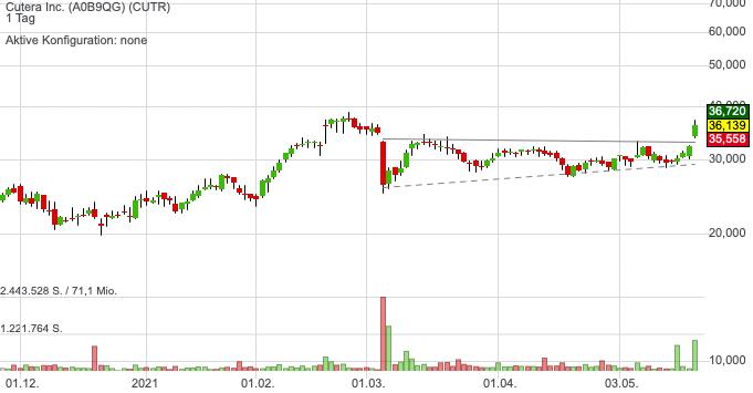 Cutera Inc. (0,51%)